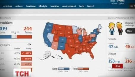Клинтон проигрывает Трампу в борьбе за президентское кресло