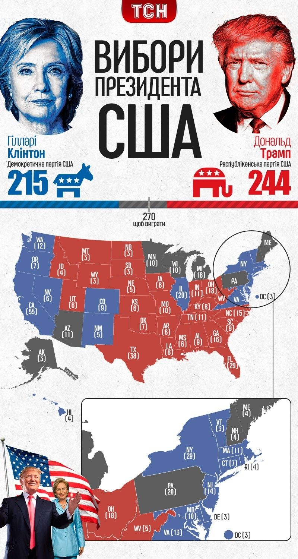 Вибори в США інфографіка