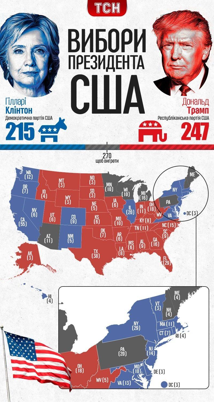 Вибори в США інфографіка, оновлене