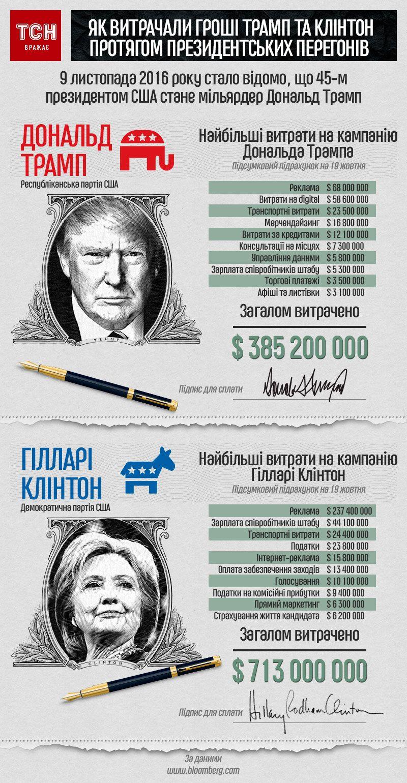 Як витрачали гроші Трамп та Клінтон протягом президентських перегонів, інфографіка