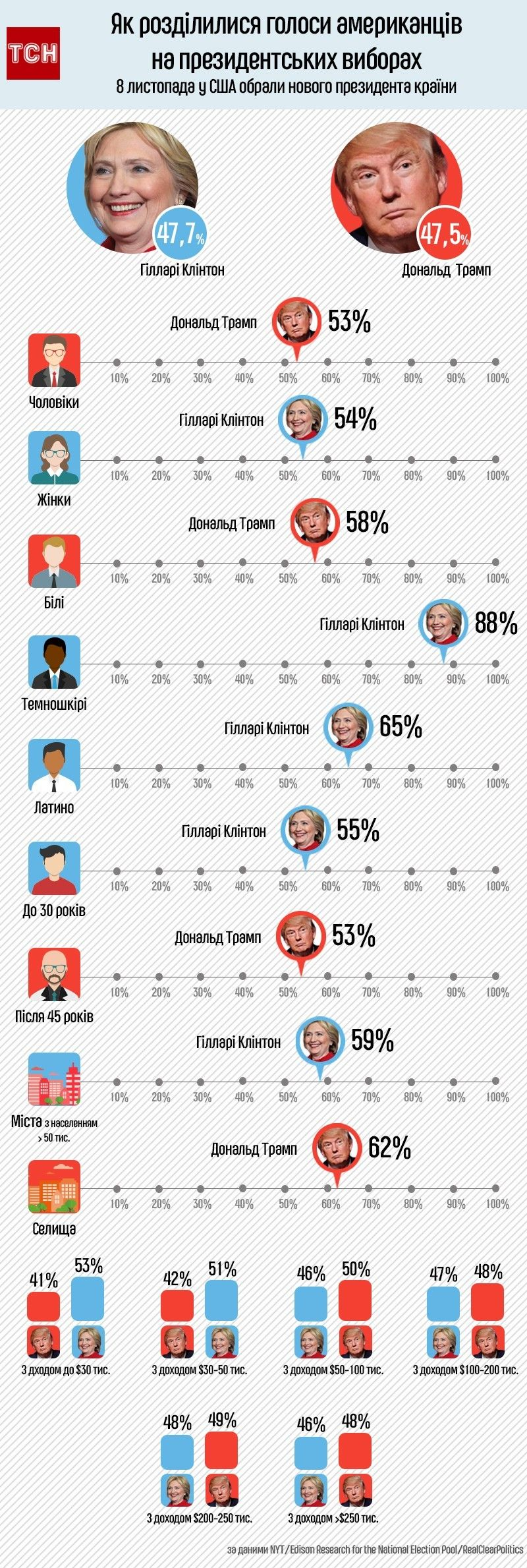 Як розділилися голоси американців на президентських виборах, інфографіка