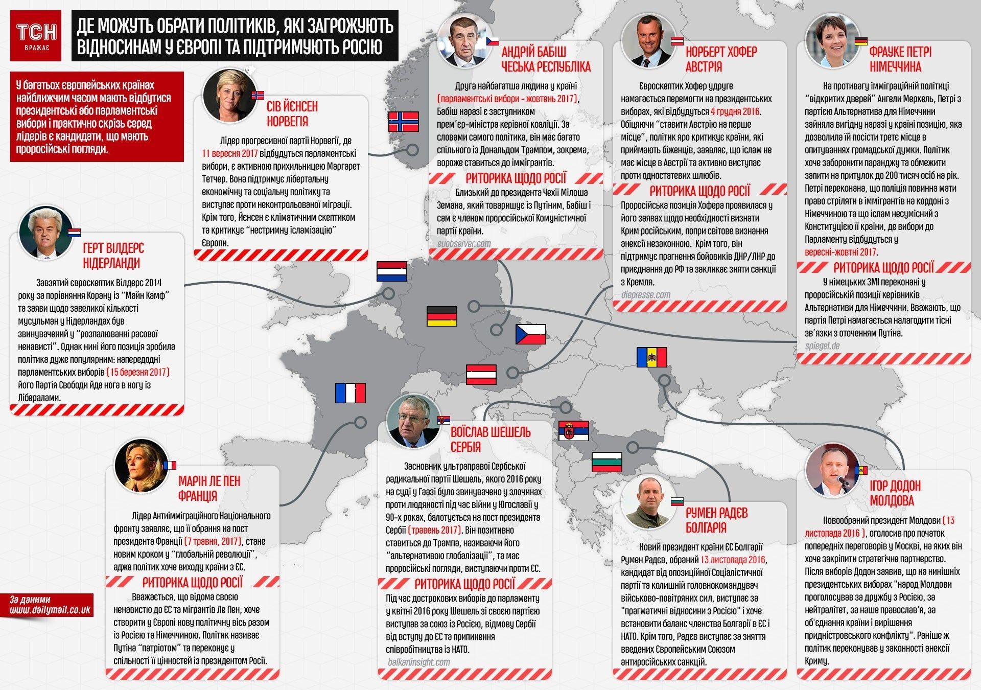 Де можуть обрати політиків, які загрожують стосункам у Європі та підтримують Росію, інфографіка