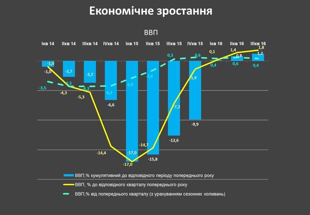 економіка, ВВП