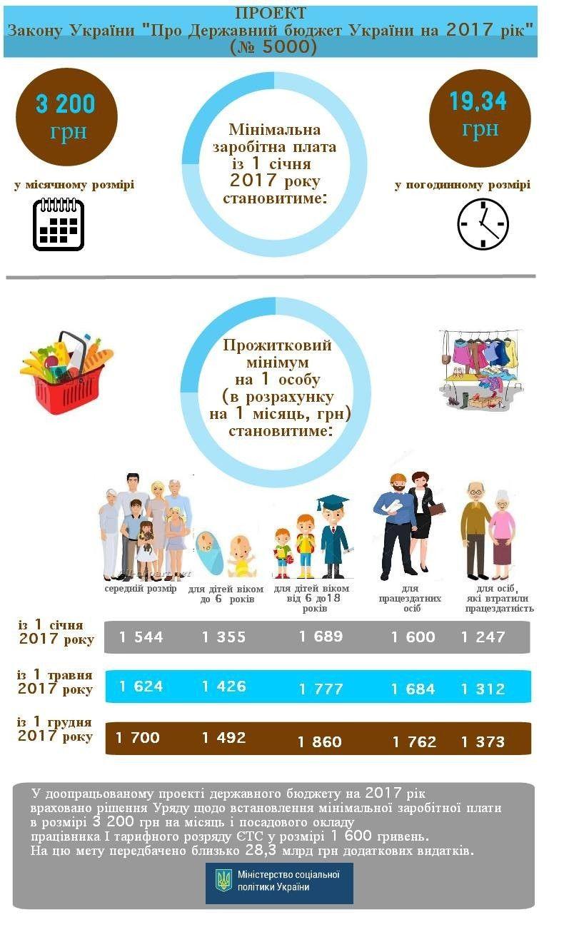 мінімальна зарплата, прожитковий мінімум