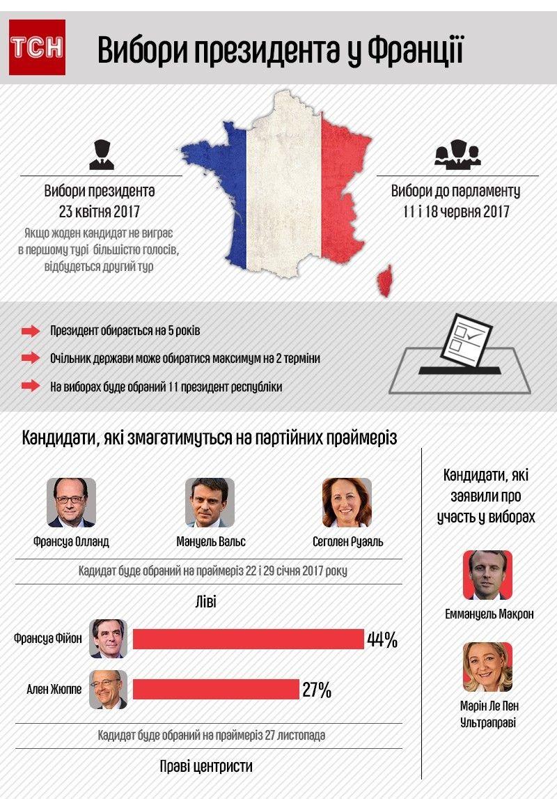 Вибори у Франції, інфографіка