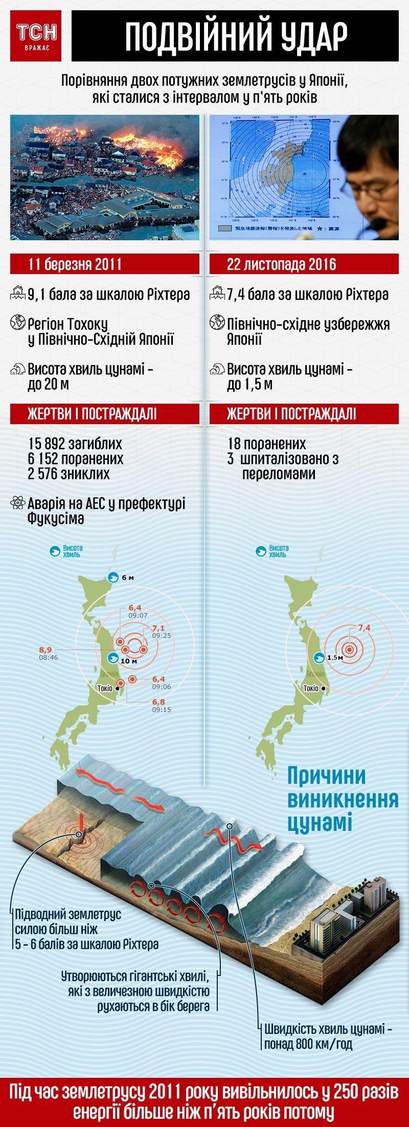 порівняння землетрусів у Японії
