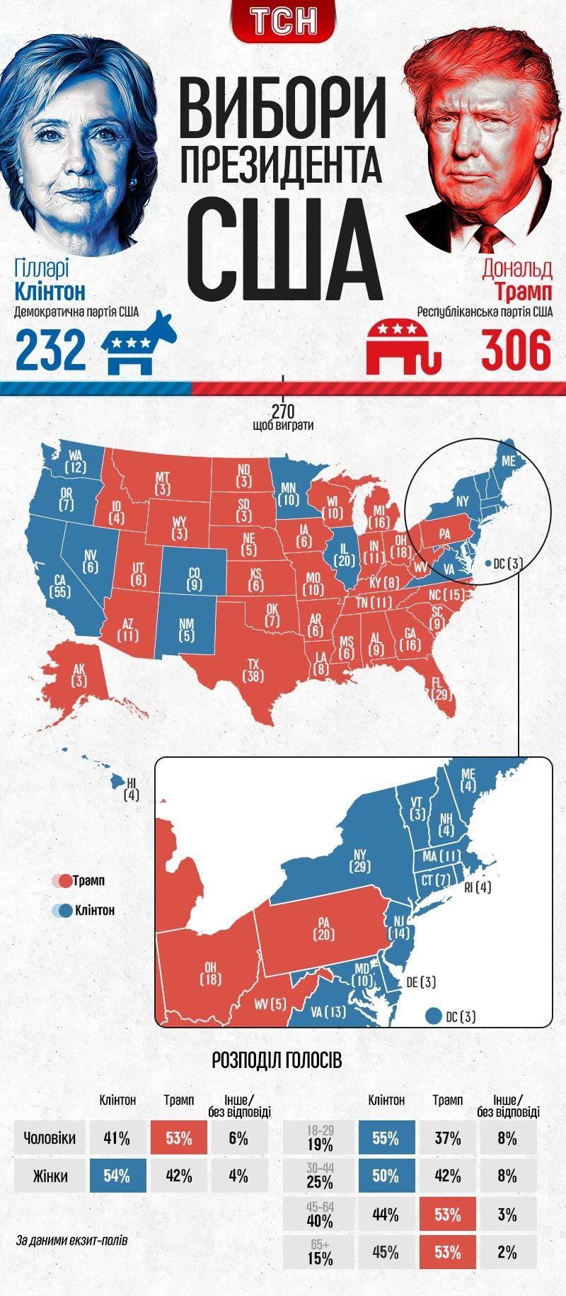 вибори у США, інфографіка, Мічіган