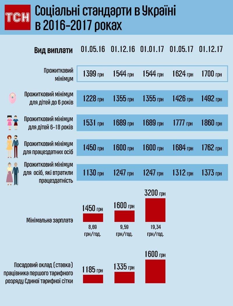 соцстандарти, зарплата, прожитковий мінімум