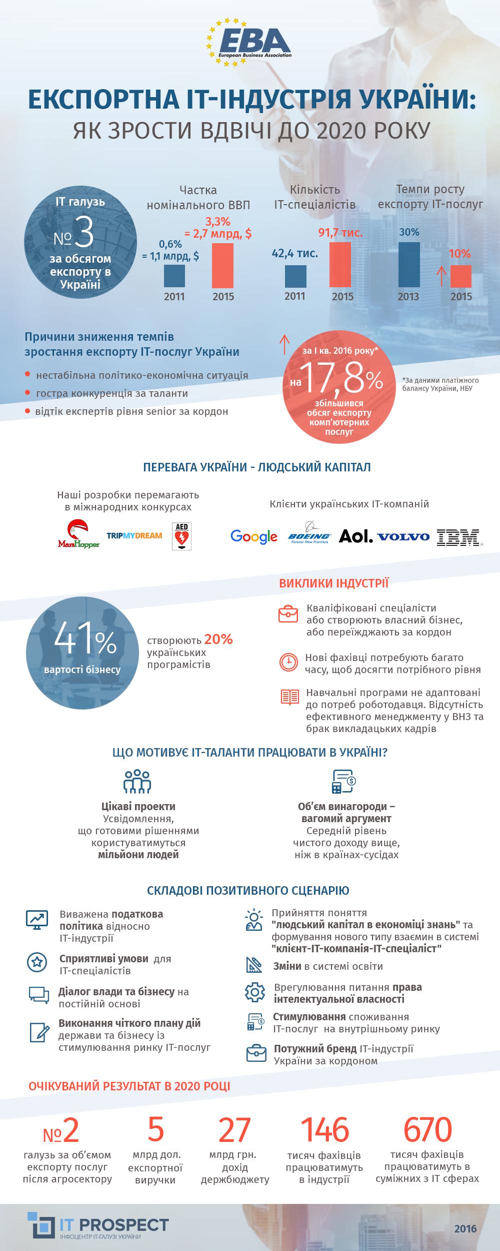 Експортна ІТ-індустрія України