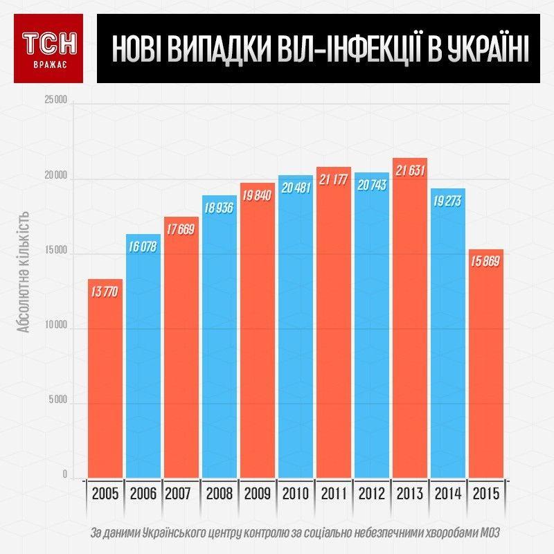 ВІЛ/СНІД інфографіка