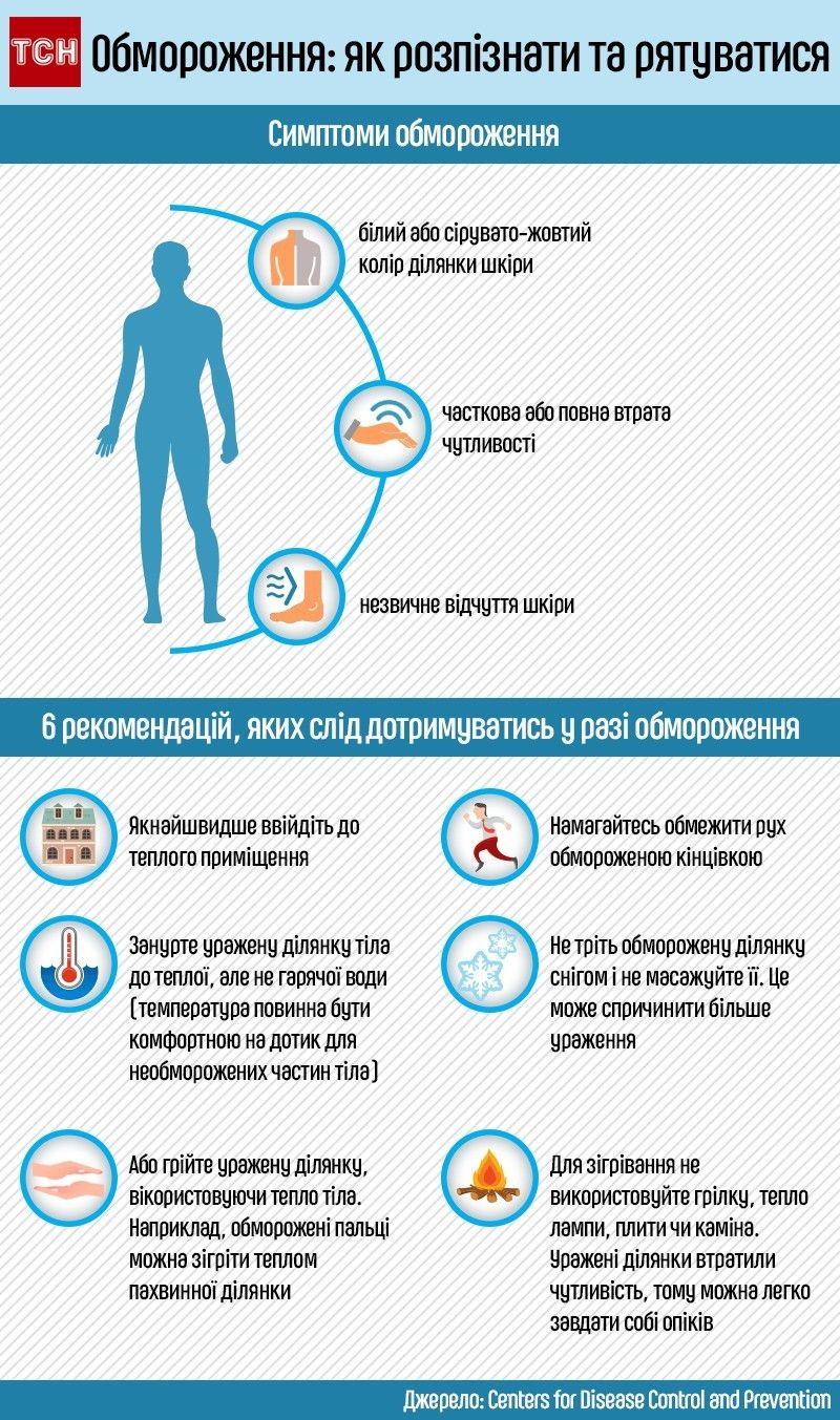 Обмороження: як розпізнати і як рятуватися, інфографіка