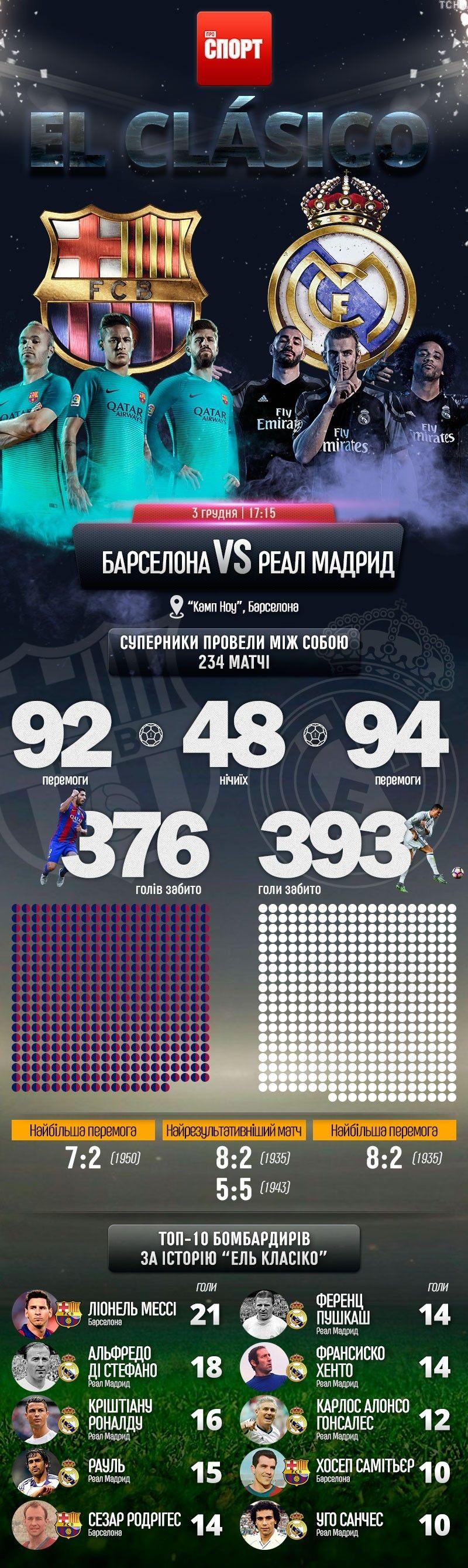 Барселона - Реал інфографіка 3.12.2016
