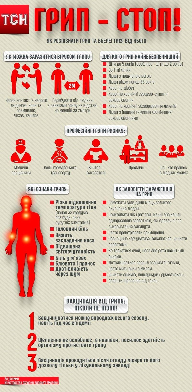 Як розпізнати грип та вберегтися від нього, інфографіка 2