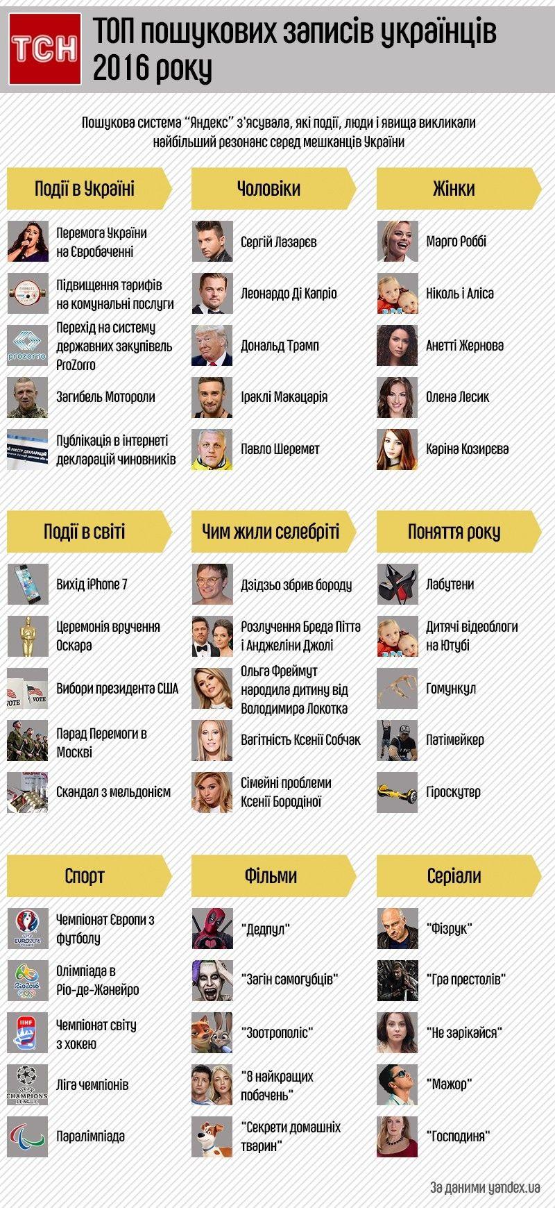 тор пошукових запитів українців у Яндекс 2016, інфографіка