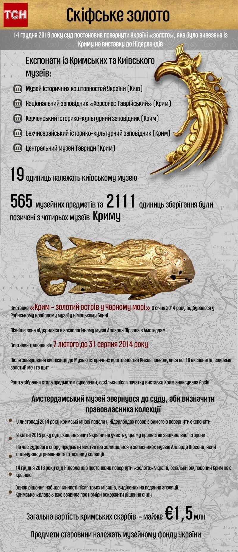 скіфське золото, інфографіка
