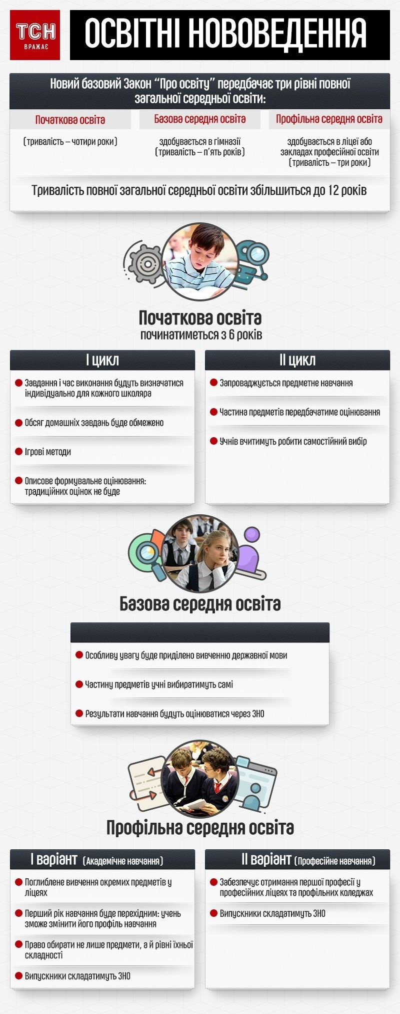 Нова українська школа інфографіка