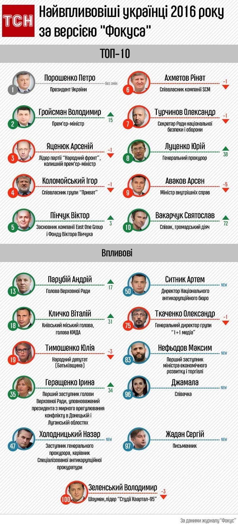 """Найвпливовіші українці 2016 за версією """"Фокусу"""", інфографіка"""