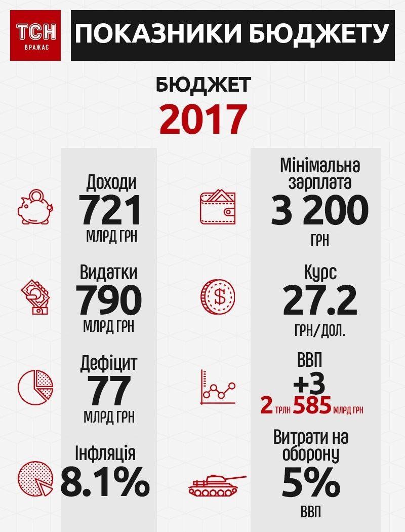 бюджет 2017, показники бюджету, інфографіка