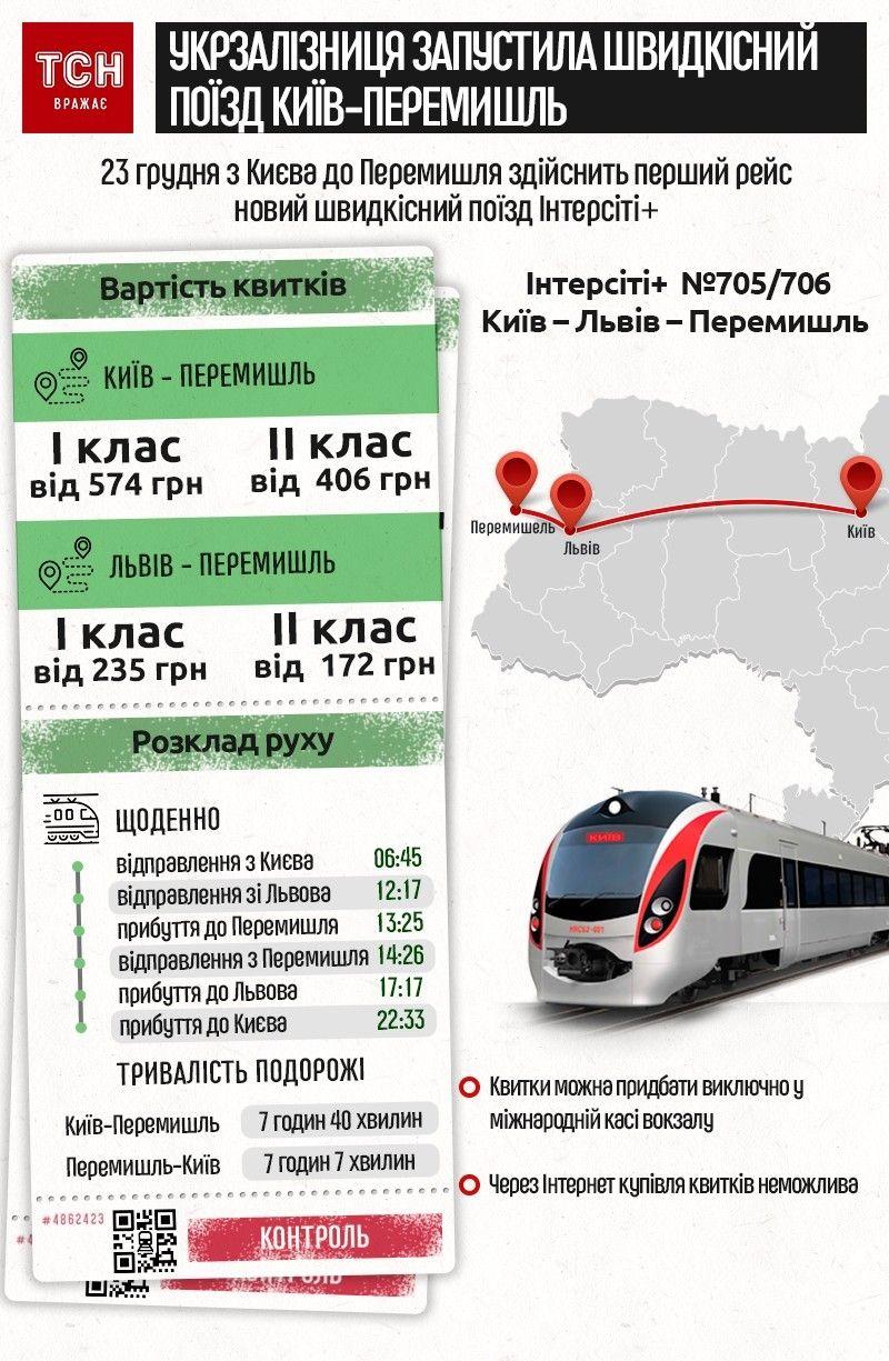 Інтерсіті Київ-Перемишль. Інфографіка