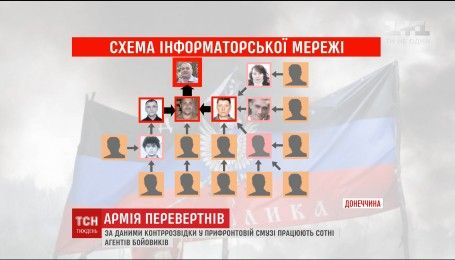 СБУ викрила десятки людей, які зливали бойовикам інформацію