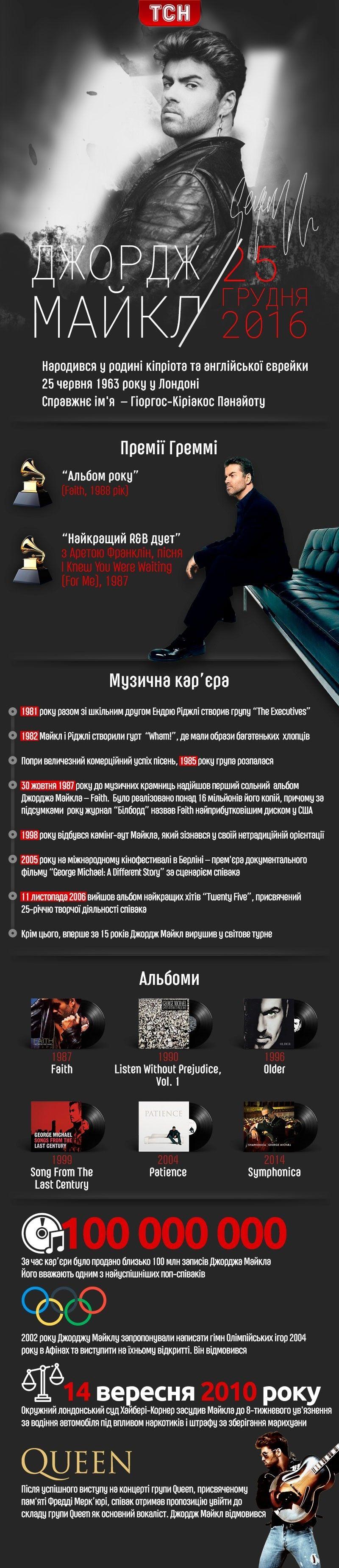 Джордж Майкл, інфографіка