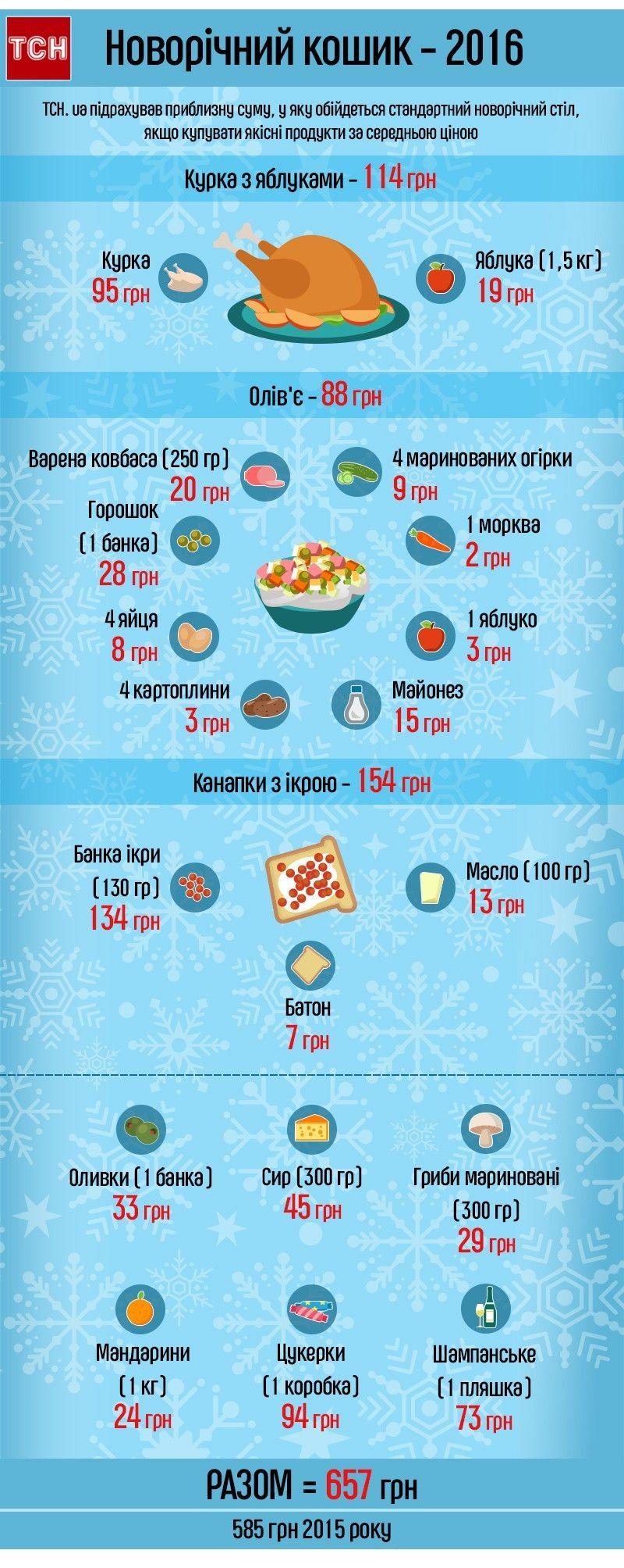 Новорічний кошик, стіл 2016, інфографіка
