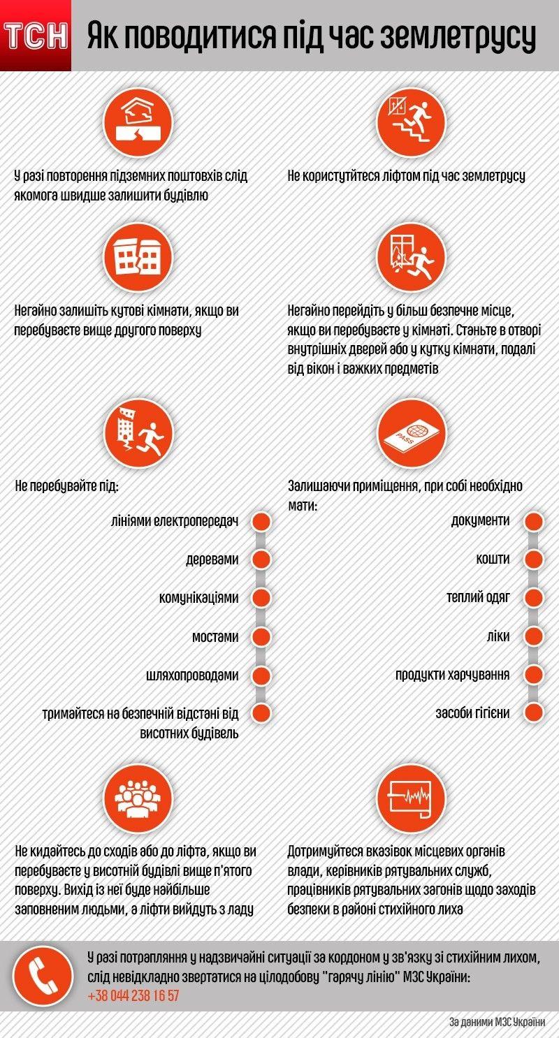 правила поведінки при землетрусі, інфографіка