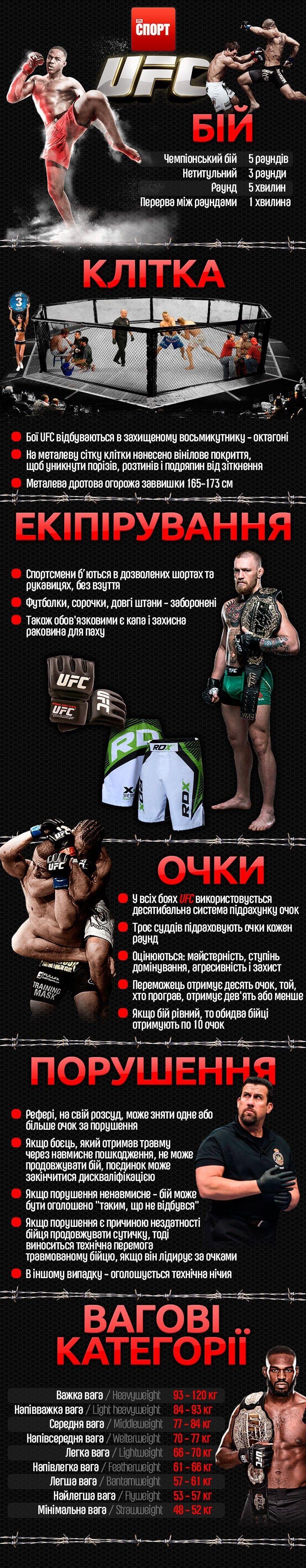 UFC інфографіка