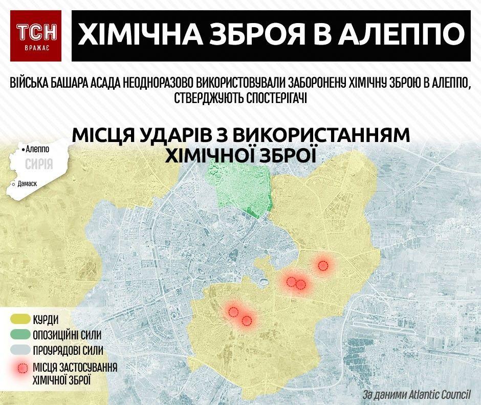 Хімічні атаки в Алеппо інфографіка