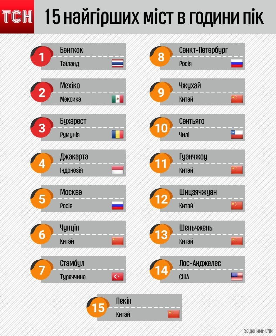 15 найгірших міст в години пік. Інфографіка