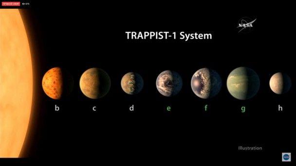 NASA виявила сім екзопланет, які схожі на Землю