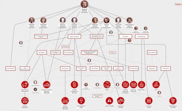 Виллы за миллиарды рублей, яхты и виноградники. Навальный показал тайное имущество Медведева