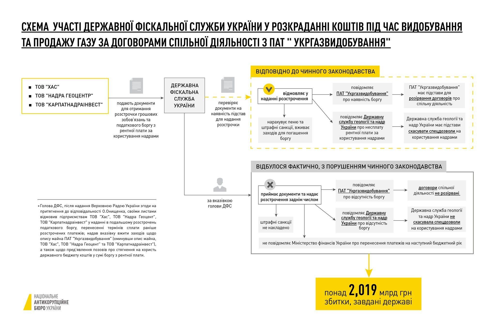 ДФС Насірова в схемах Онищенка