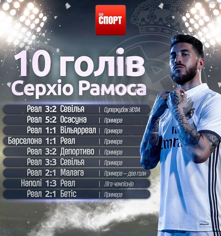 10 голів Серхіо Рамоса за сезон інфографіка