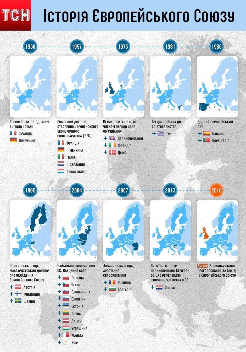 Інфографіка: Історія Європейського союзу