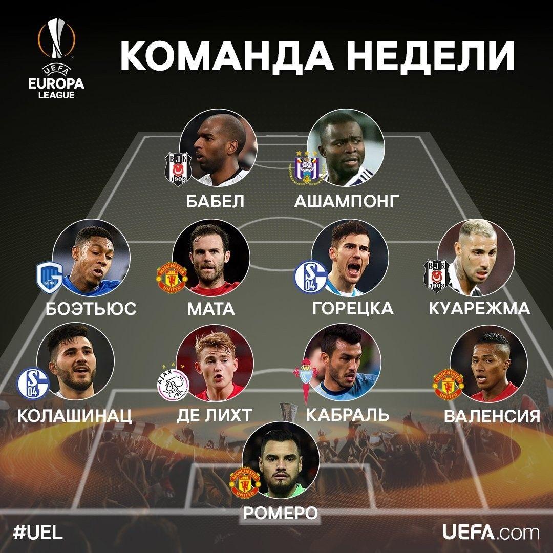 Команда тижня Ліги Європи 16 березня