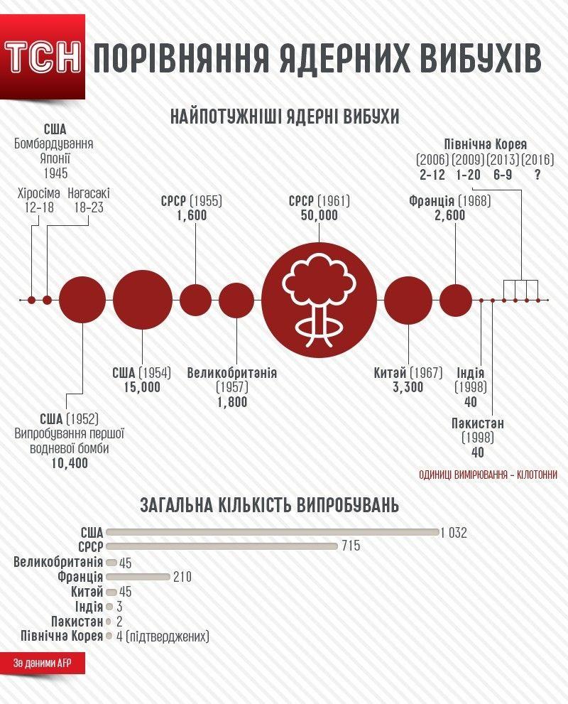 Порівняння ядерних вибухів. Інфографіка