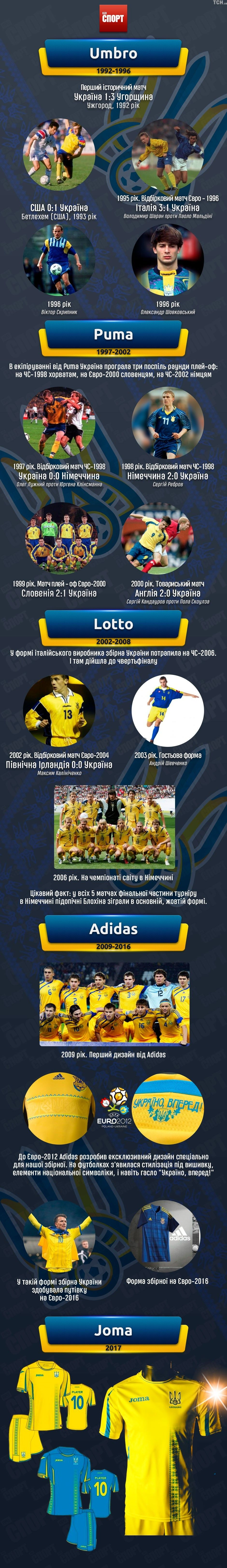 Всі форми збірна Україна інфографіка