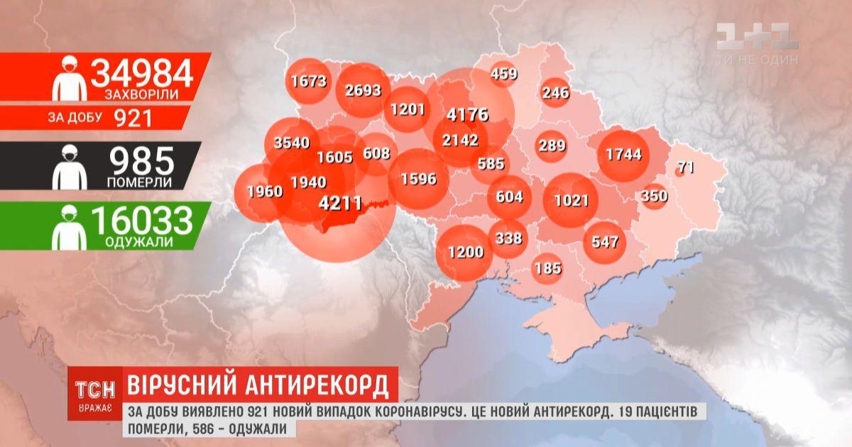 Украина в очередной раз установила антирекорд - 921 случай инфицирования коронавирусом