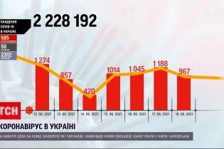 Коронавірус в Україні: у столиці напередодні 207 осіб отримали позитивний результат тесту