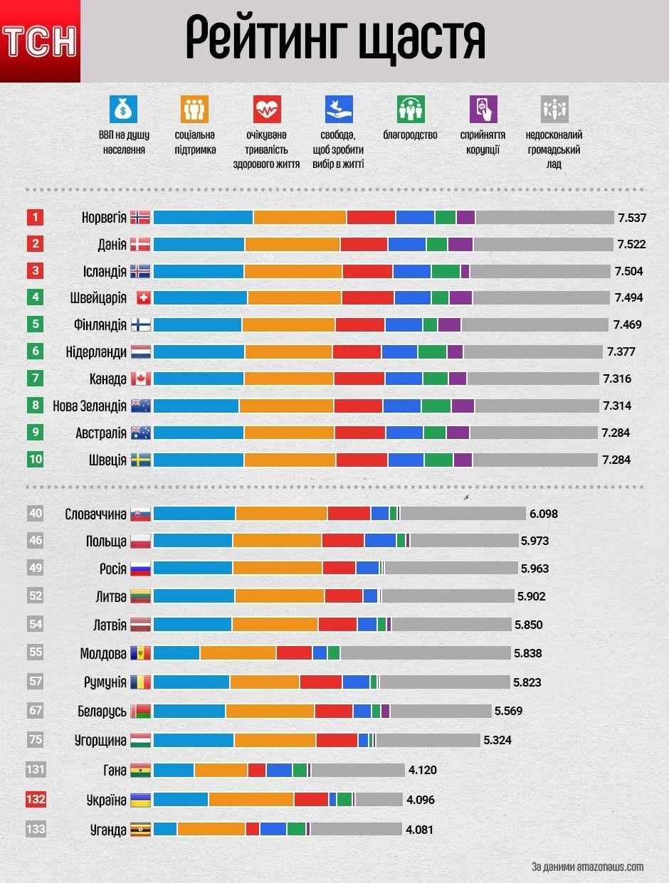 Рейтинг щастя. Інфографіка