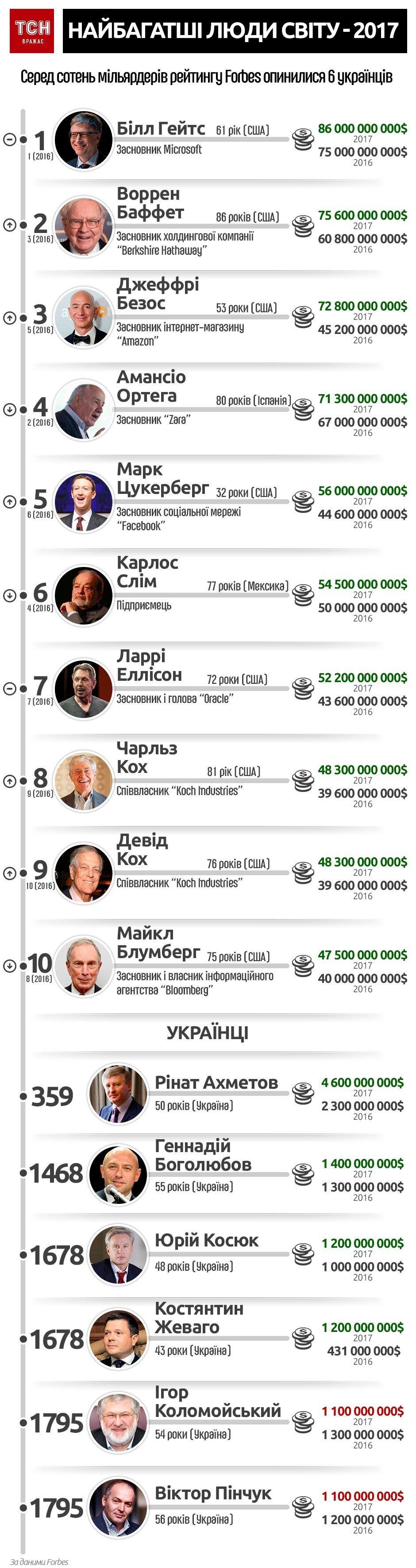 Найбагатші люди світу за версією Forbes, інфографіка