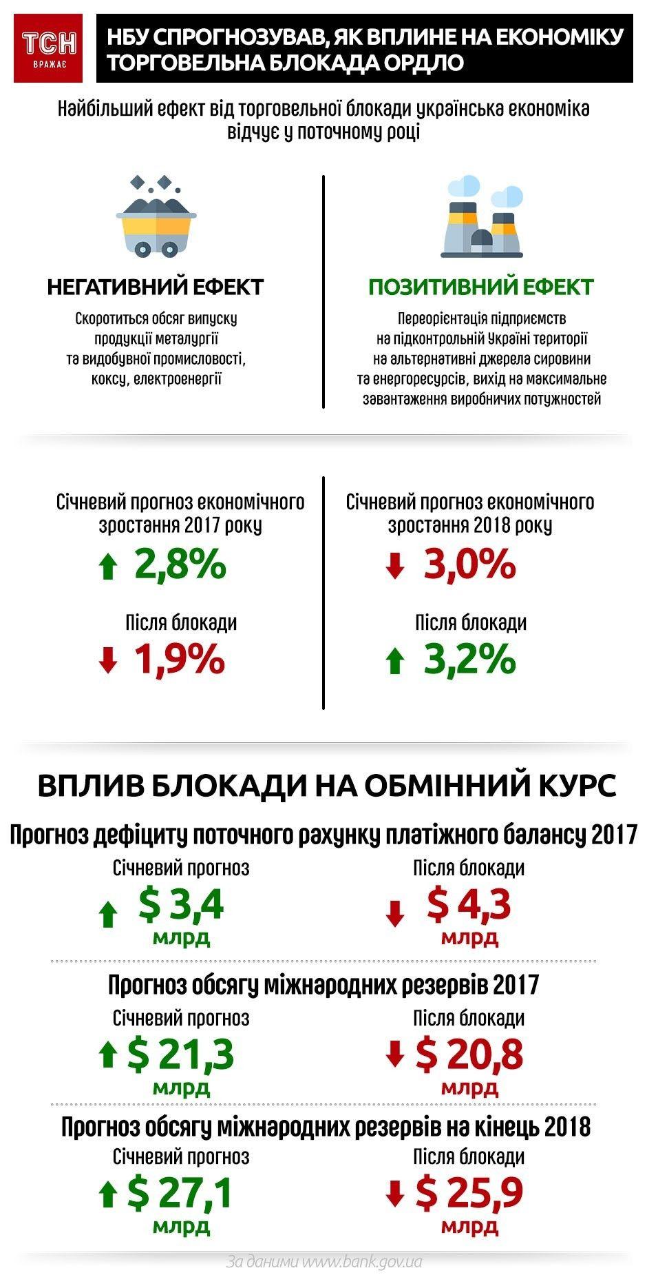 НБУ спрогнозував, як вплине на економіку торгівельна блокада ОРДЛО, інфографіка
