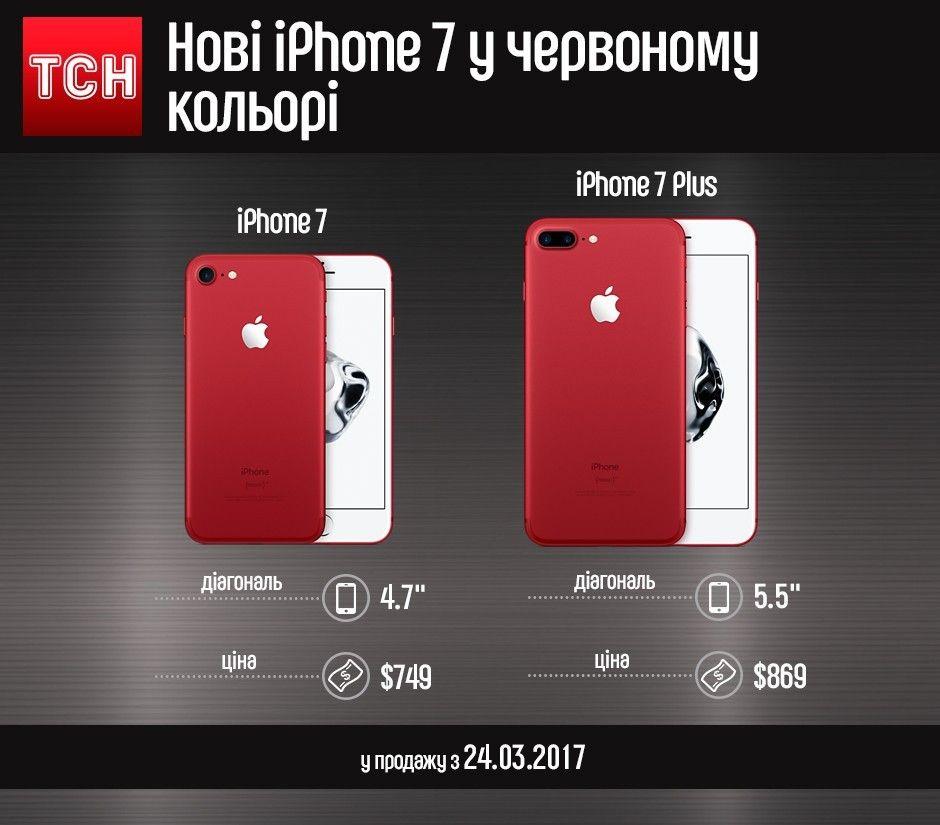 iPhone 7 Red інфографіка
