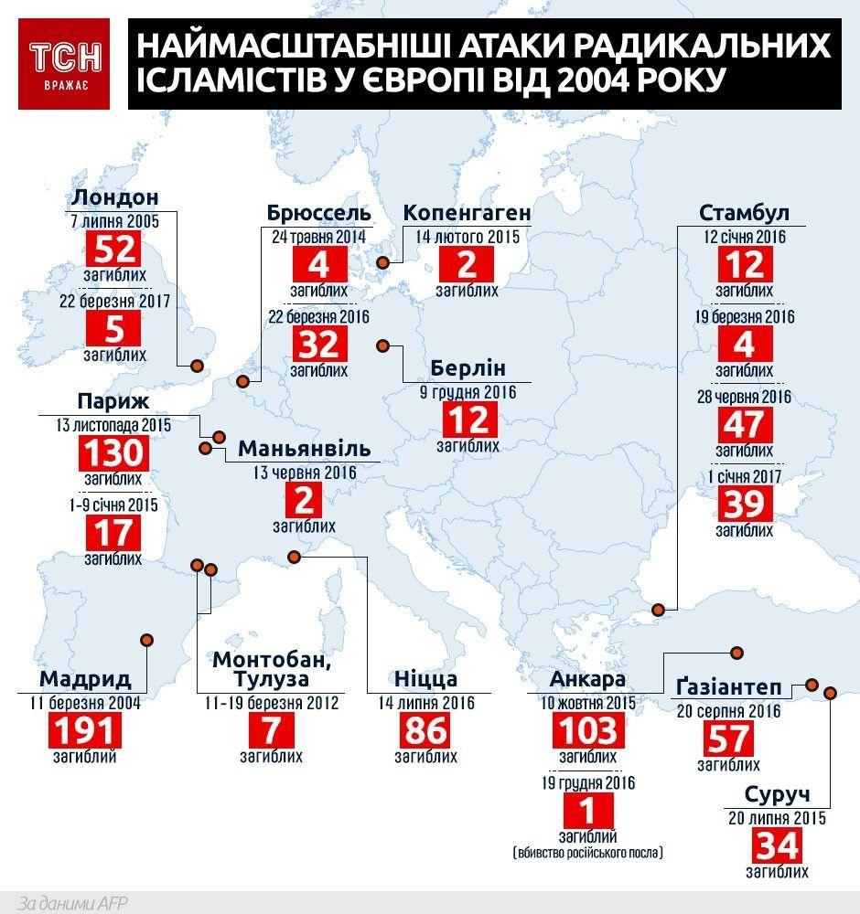 Наймасштабніші атаки радикальних ісламістів у Європі з 2004 року, інфографіка