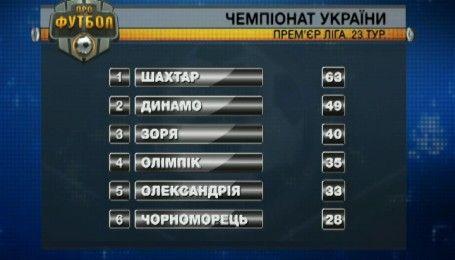 Турнирная таблица после 23 тура и анонс следующих матчей