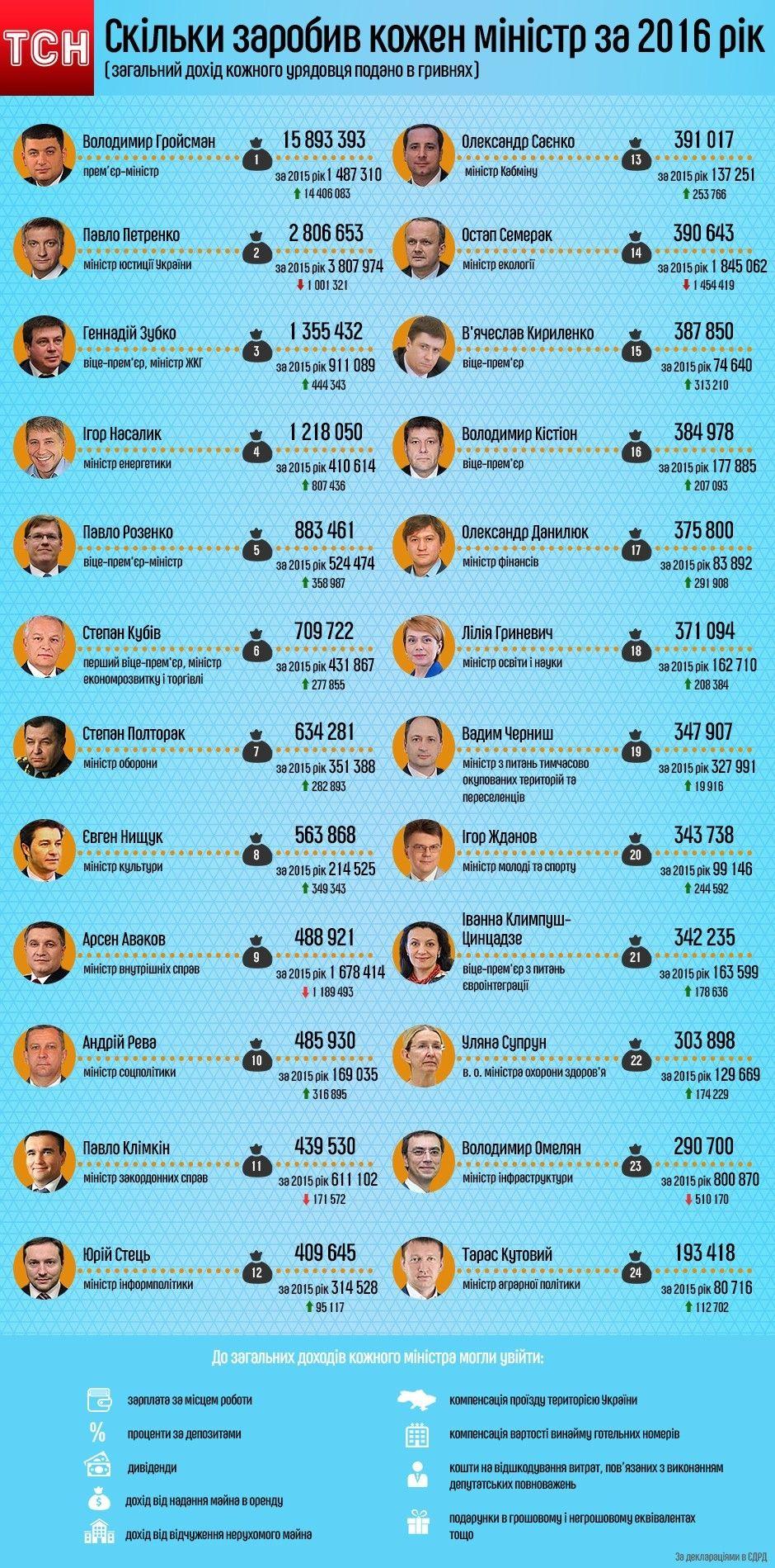 Інфографіка: дохід міністрів за 2016 (виправлена, остаточна)