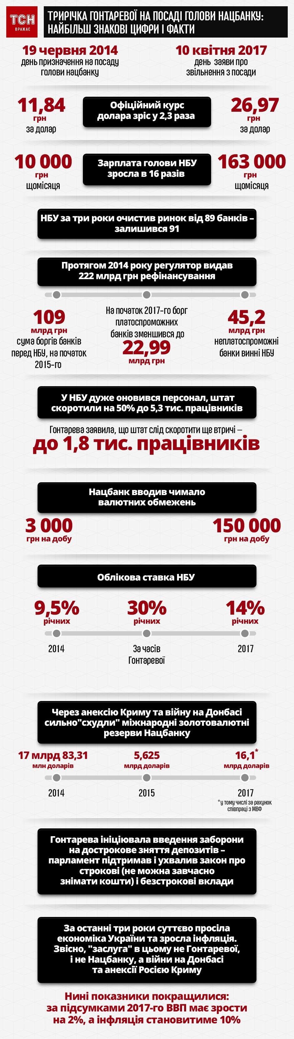 Трирічка Гонтаревої на посаді голови Нацбанку: найбільш знакові цифри і факти