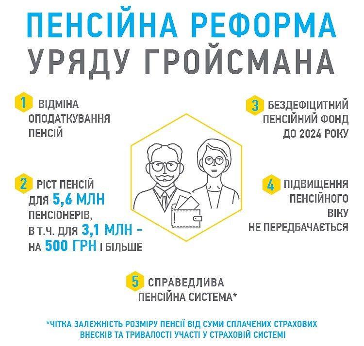 пенсійна реформа, пенсія