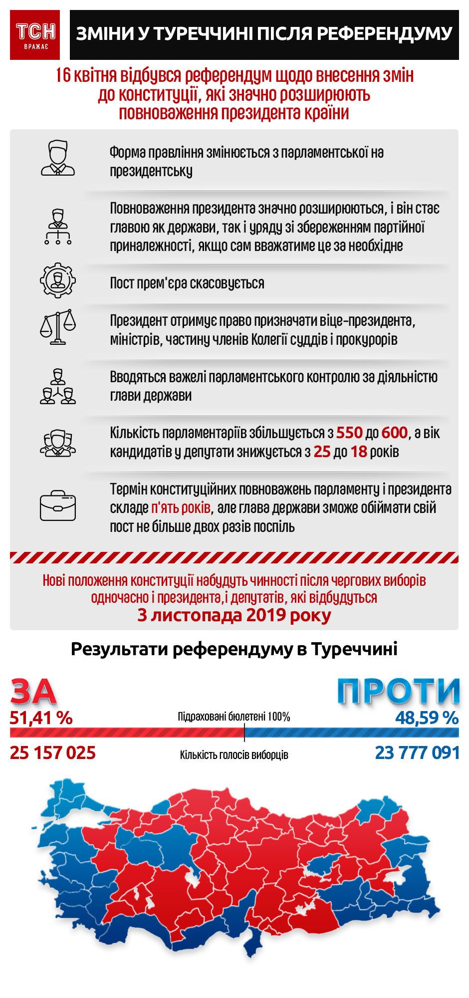 Референдум у Туреччині. Інфографіка